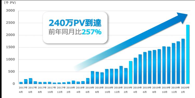 Manegy月間PV数の推移.png